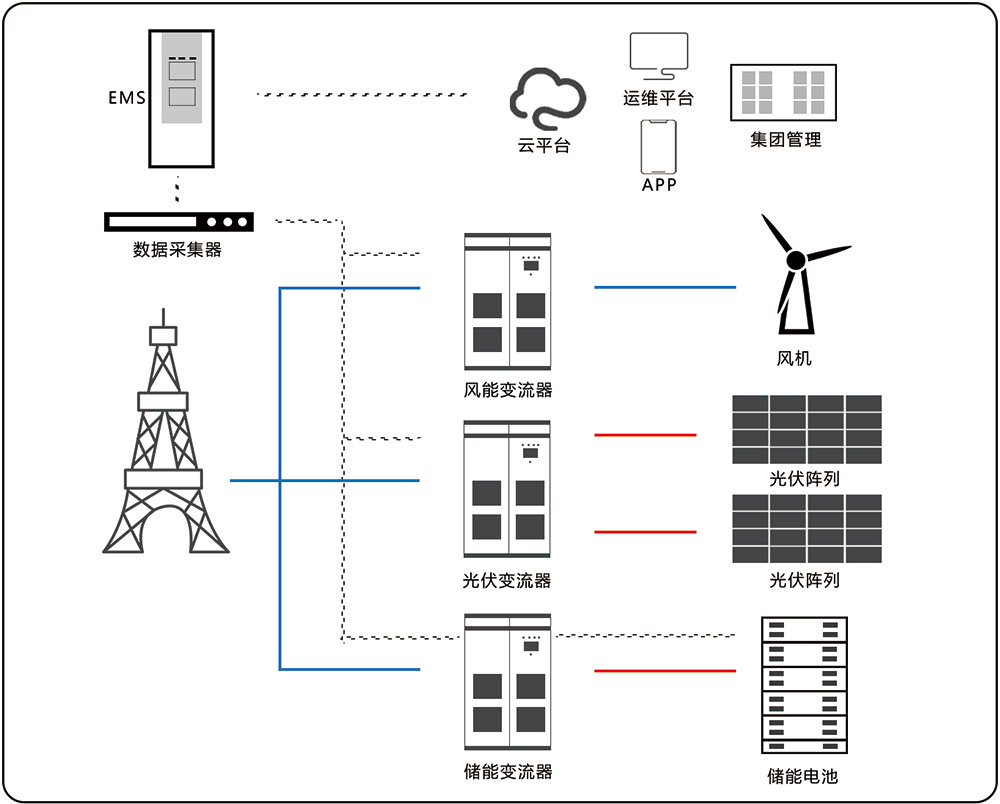 新能源輔助服務儲能解決方案